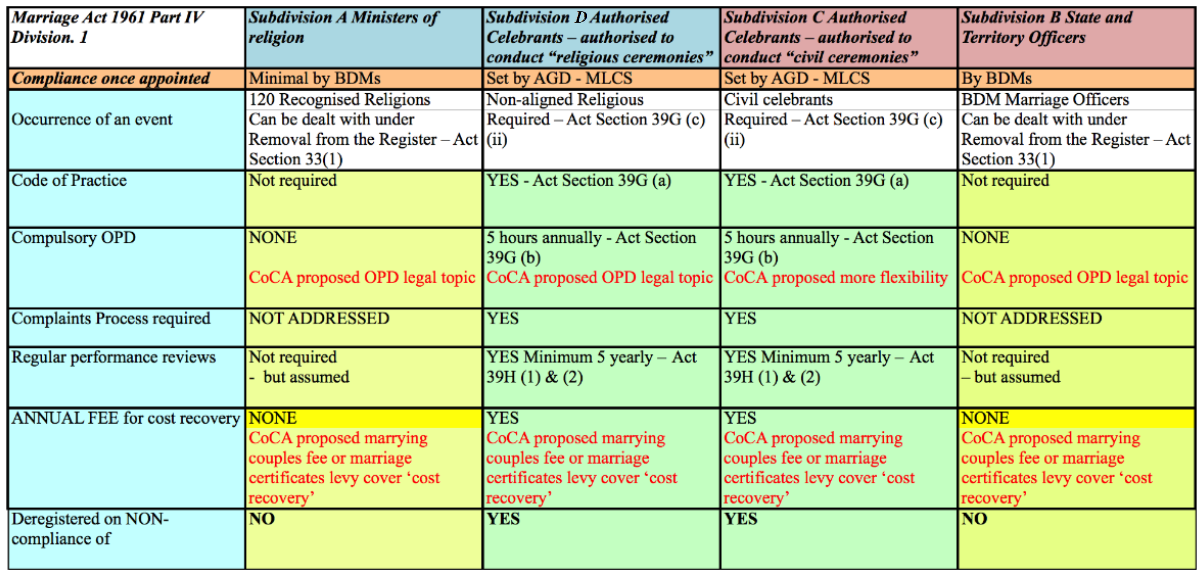 Marriage Act Comparisons 6