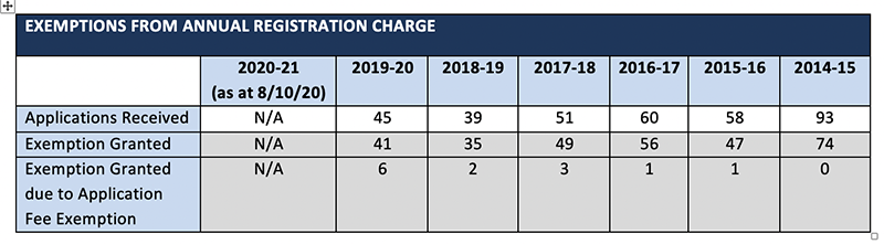 2020 10 E Annual fee exemptions