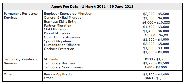 Migration Agents fees