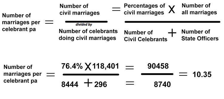 workings number marriage per celebrant pa 750
